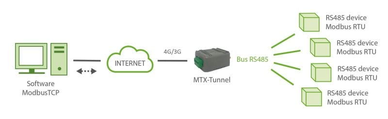Modbus TCP/Modbus RTU
