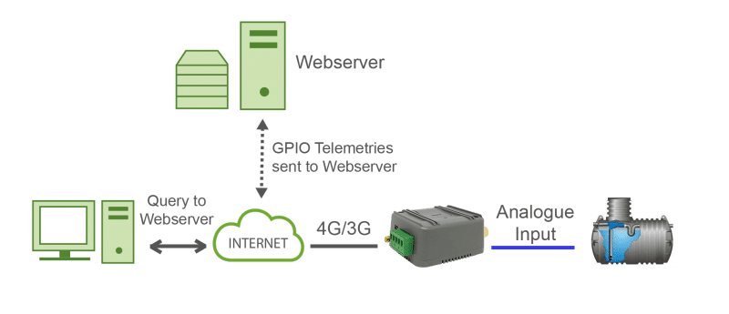 Sending telemetries (GPIOs and ADCs values) to a Web server by HTTP