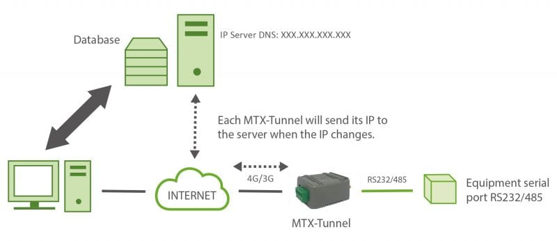 Advanced Serial-GPRS Tunnel Private DNS Server