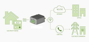 4G Modem for Energy Metering