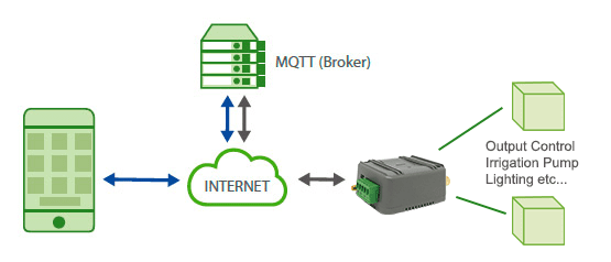 MQTT Relay Control Using Mobile Phone