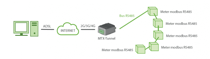 Logging Modbus Registers
